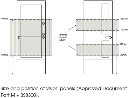 Position of Vision Panels Door  sc 1 st  MDM Security Doors & DDA Regulations For Door Vision Panels In Public Buildings